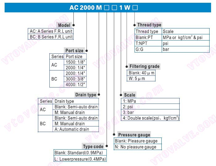 Ordering Code of AC1500,AC2000,BC2000,BC3000,BC4000 F.R.L combination