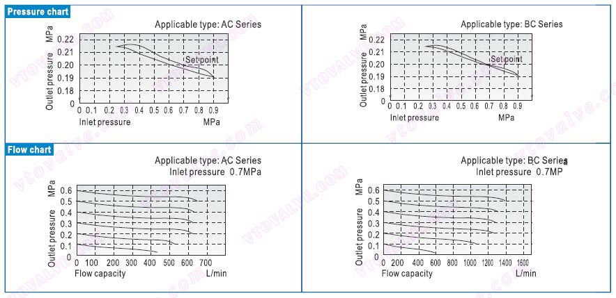 Pressure and Feature of Flow of AC1500,AC2000,BC2000,BC3000,BC4000 F.R.L combination