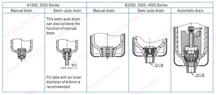 Selection of Drain Mode of AFR1500,AFR2000,BFR2000,BFR3000,BFR4000 F.R.L combination