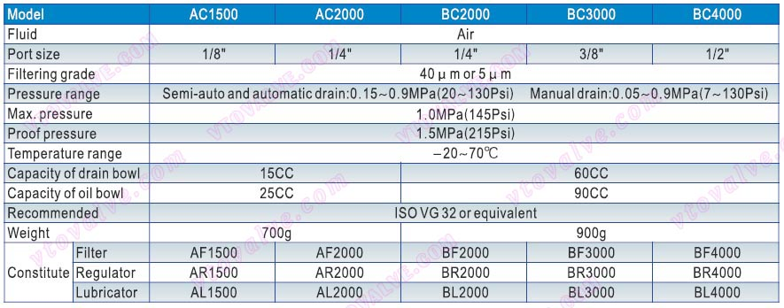 Specification of AC1500,AC2000,BC2000,BC3000,BC4000 F.R.L combination