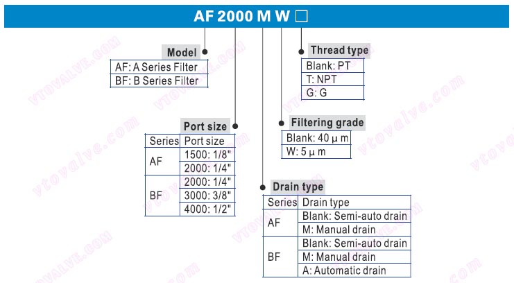 Ordering Code of AF1500,AF2000,BF2000,BF3000,BF4000 F.R.L combination