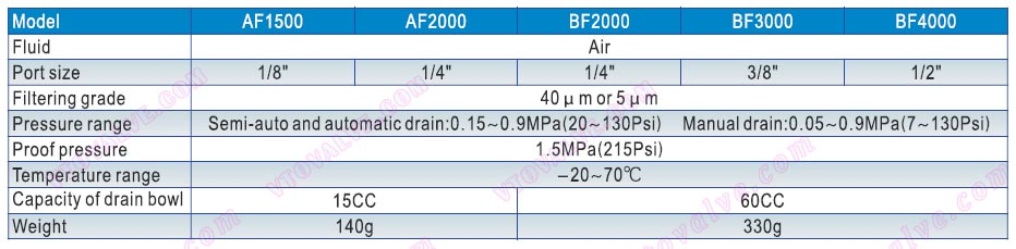 Specification of AF1500,AF2000,BF2000,BF3000,BF4000 F.R.L combination