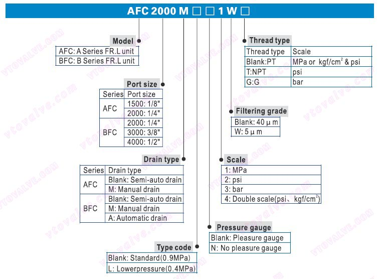 Ordering Code of AFC1500,AFC2000,BFC2000,BFC3000,BFC4000 F.R.L combination