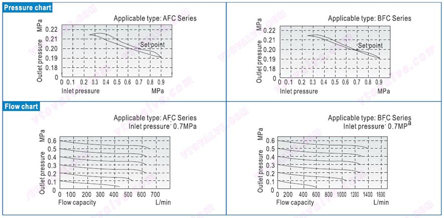 Pressure and Feature of Flow of AFC1500,AFC2000,BFC2000,BFC3000,BFC4000 F.R.L combination