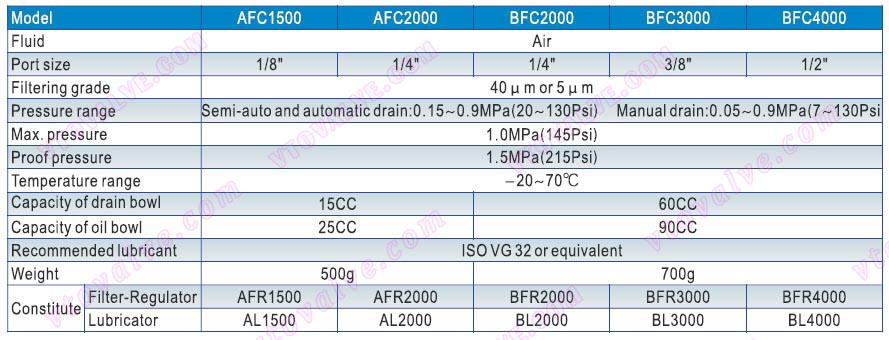 Specification of AFC1500,AFC2000,BFC2000,BFC3000,BFC4000 F.R.L combination