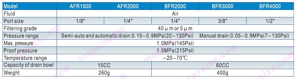 Specification of AFR1500,AFR2000,BFR2000,BFR3000,BFR4000 F.R.L combination