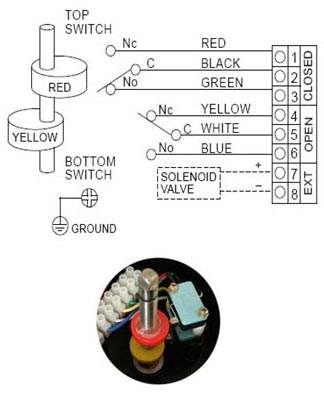 Wiring Diagram of ALS400M2 Series Limit Switch Box