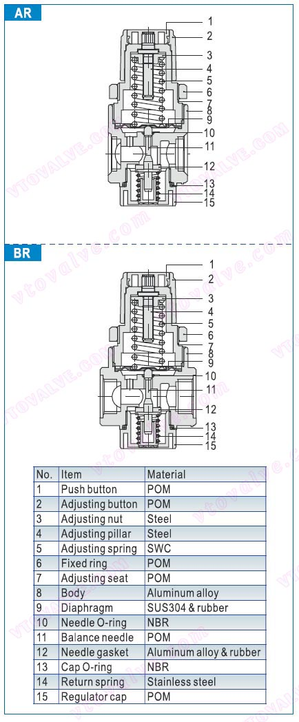 Inner Structure of AR1500,AR2000,BR2000,BR3000,BR4000 F.R.L combination