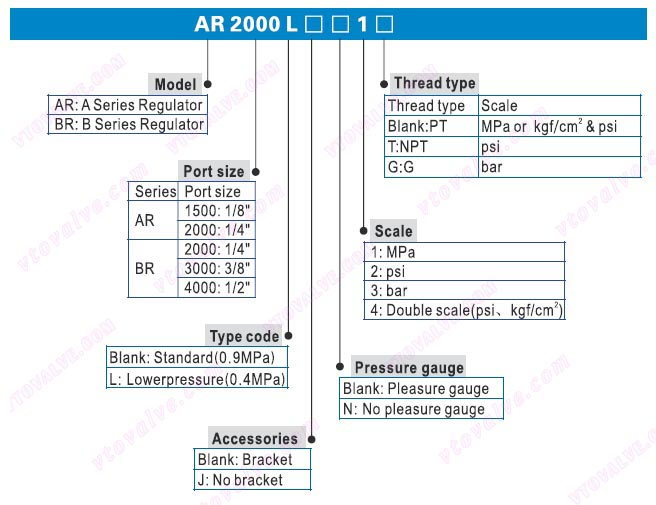 Ordering Code of AR1500,AR2000,BR2000,BR3000,BR4000 F.R.L combination