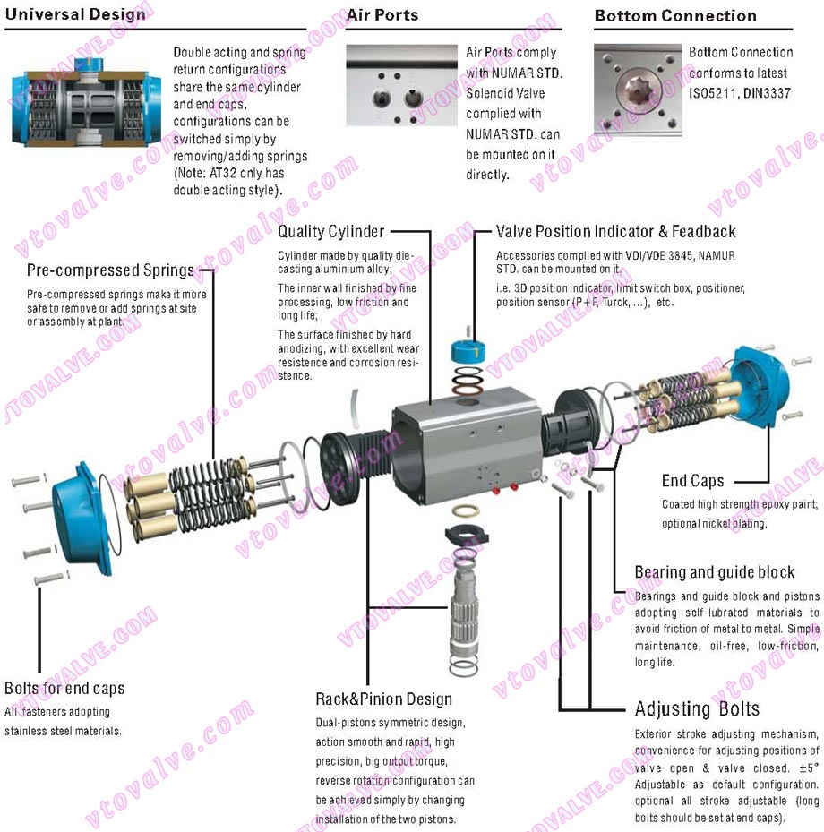 Features of AT Series Rack and Pinion Style Pneumatic Actuators