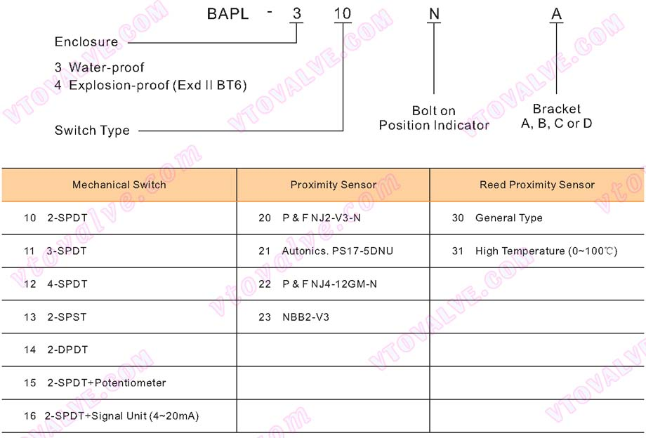 Ordering Information of BAPL Series Limit Switch Box