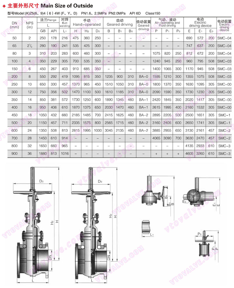 Main Dimensions of Auto Compensation Balanced Double Parallel Gate Valve (150LB)