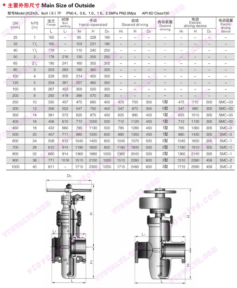 Main Dimensions of Gas Gate Valve (150LB)