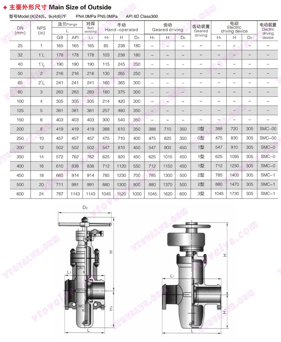 Main Dimensions of Gas Gate Valve (300LB)
