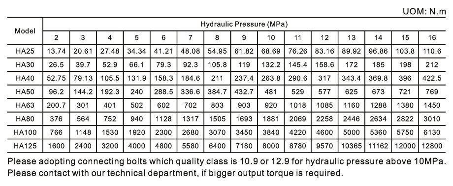 Output Torque of HA Series Miniature Rotary Hydraulic Actuators