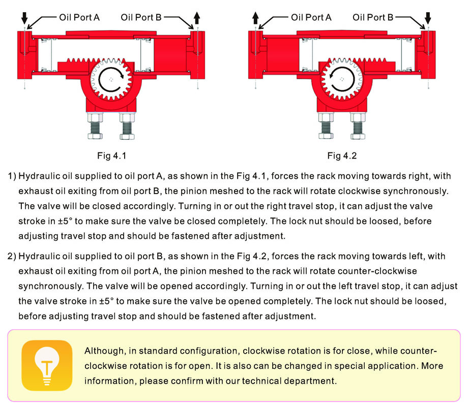 Working Principle of HA Series Miniature Rotary Hydraulic Actuators