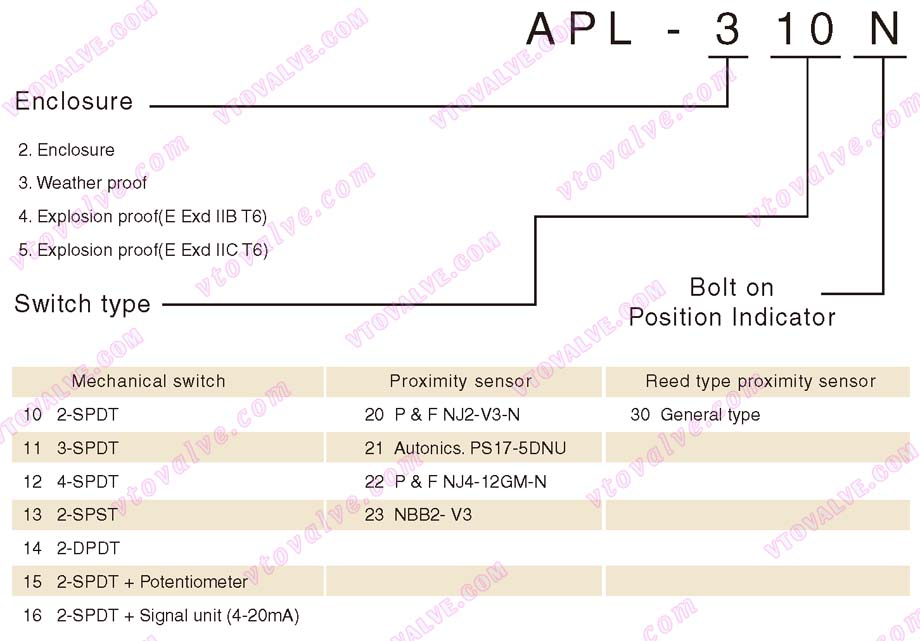 Ordering Information of HKC APL Limit Switch Box